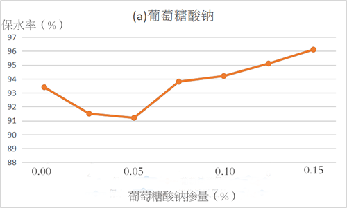 葡萄糖酸钠保水率.png