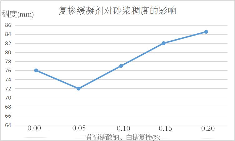 复掺缓凝剂对万博manbetx客户端苹果版稠度的影响.png