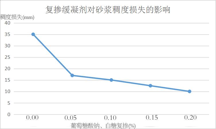 复掺缓凝剂对万博manbetx客户端苹果版稠度损失的影响.png