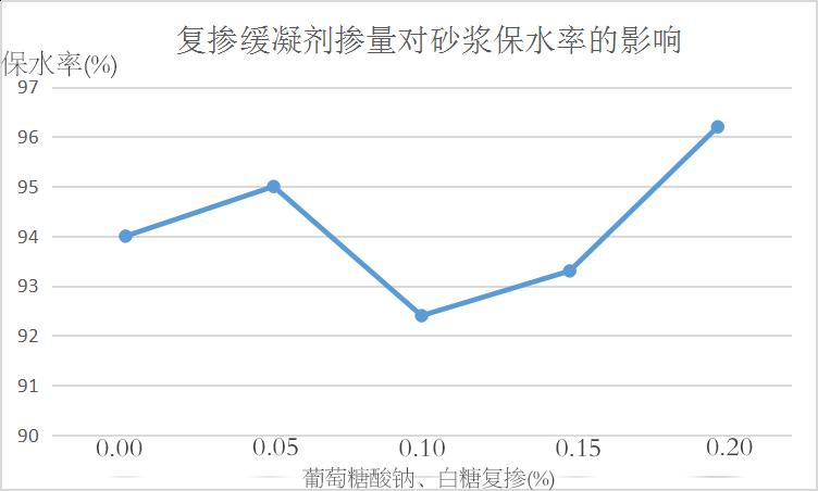 复掺缓凝剂掺量对万博manbetx客户端苹果版保水率的影响。.png